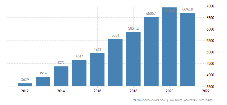Maldives GDP From Public Administration