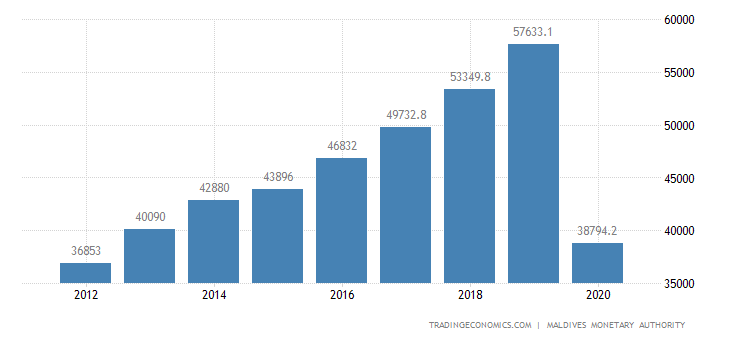 Maldives GDP From Tertiary Industry