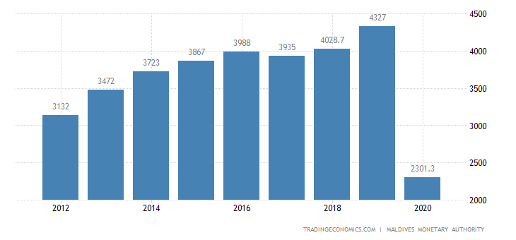 Maldives GDP From Transport