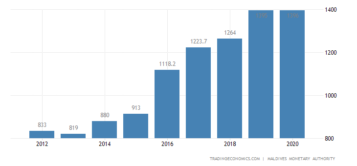 Maldives GDP From Electricity and Water