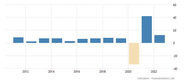 maldives gdp growth annual percent 2010 wb data