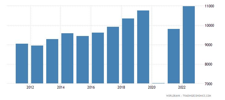 maldives gdp per capita constant 2000 us dollar wb data