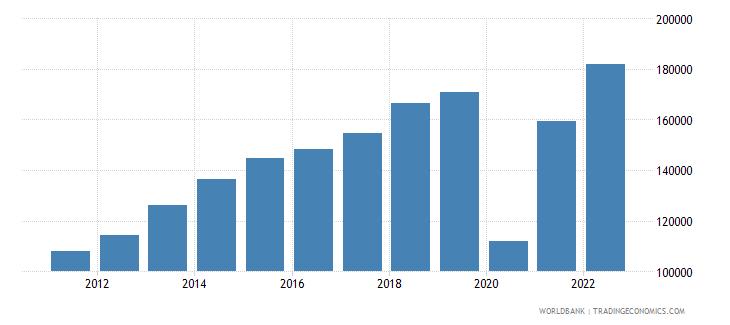 maldives gdp per capita current lcu wb data