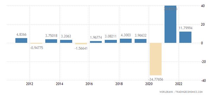 maldives gdp per capita growth annual percent wb data