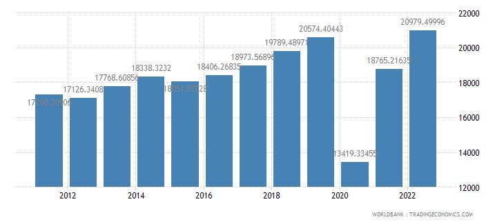maldives gdp per capita ppp constant 2005 international dollar wb data