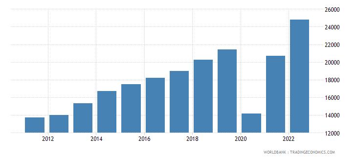 maldives gdp per capita ppp us dollar wb data