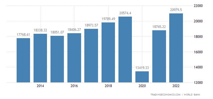 Maldives GDP per capita PPP