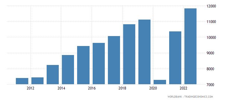 maldives gdp per capita us dollar wb data