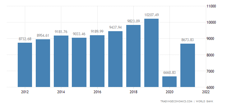 Maldives GDP per capita