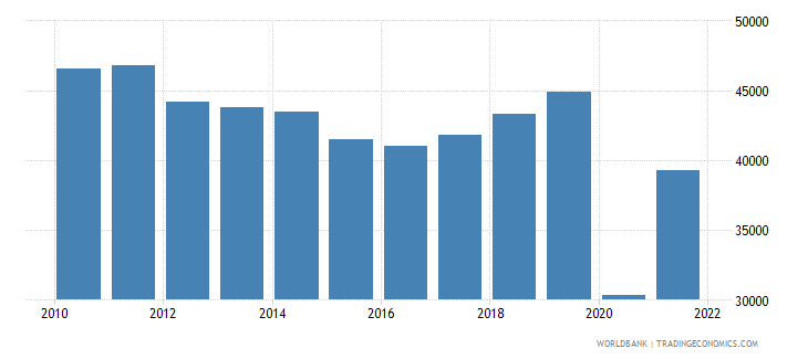 maldives gdp per person employed constant 1990 ppp $ wb data