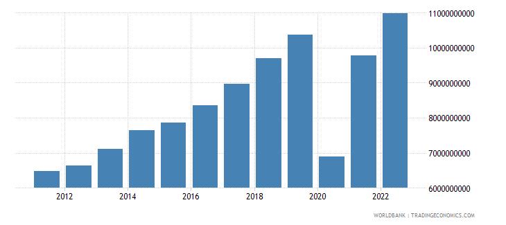 maldives gdp ppp constant 2005 international dollar wb data