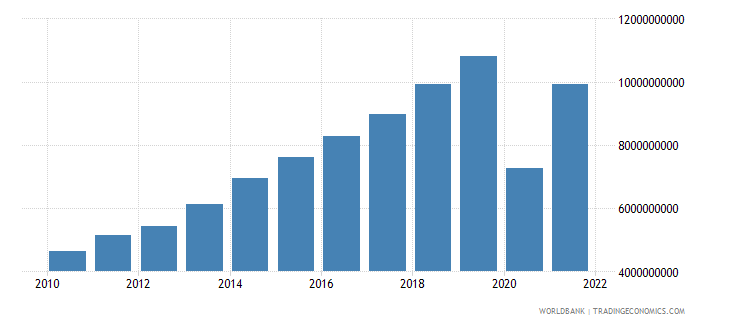 maldives gdp ppp us dollar wb data