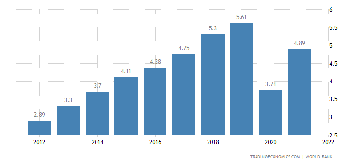 Maldives GDP