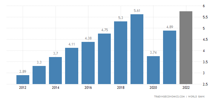 Maldives GDP