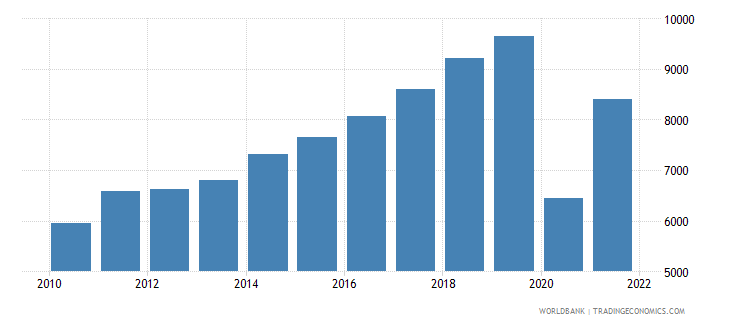maldives gni per capita atlas method us dollar wb data