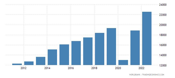 maldives gni per capita ppp us dollar wb data
