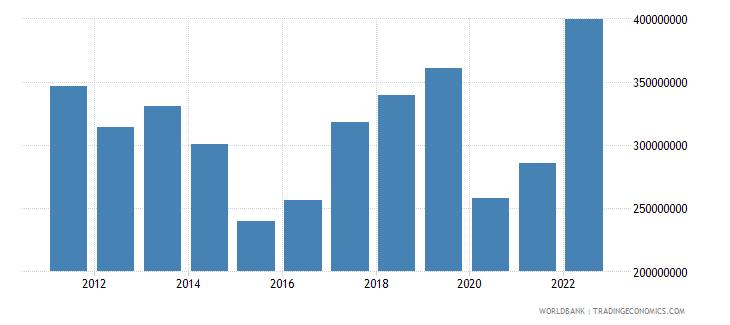 maldives goods exports bop us dollar wb data