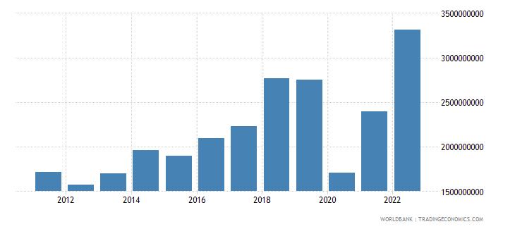 maldives goods imports bop us dollar wb data