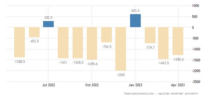 Maldives Government Budget Value