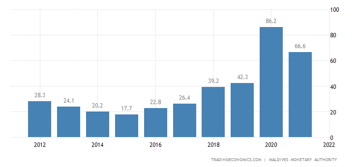 Maldives Government Debt to GDP