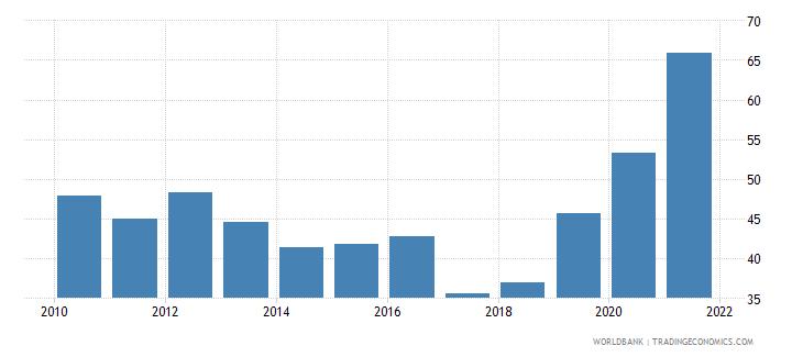 maldives government effectiveness percentile rank wb data