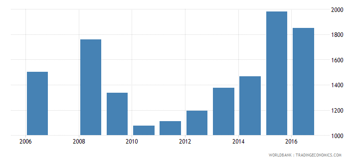 maldives government expenditure per lower secondary student constant us$ wb data