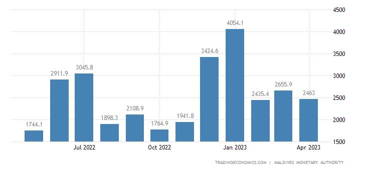 Maldives Government Revenues