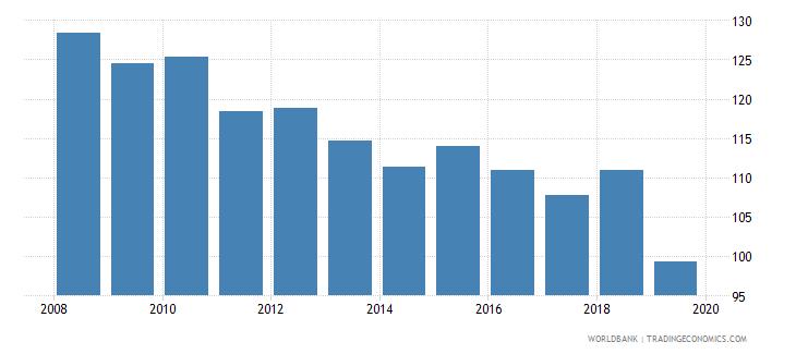 maldives gross enrolment ratio lower secondary female percent wb data