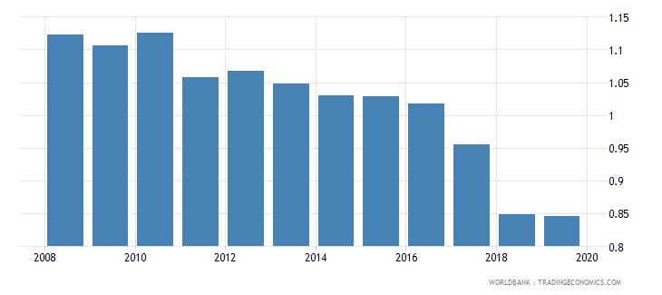 maldives gross enrolment ratio lower secondary gender parity index gpi wb data