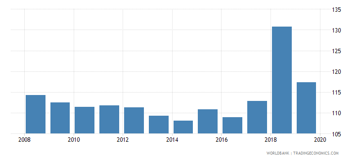 maldives gross enrolment ratio lower secondary male percent wb data