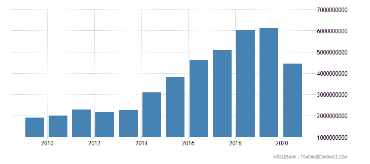 maldives gross national expenditure us dollar wb data
