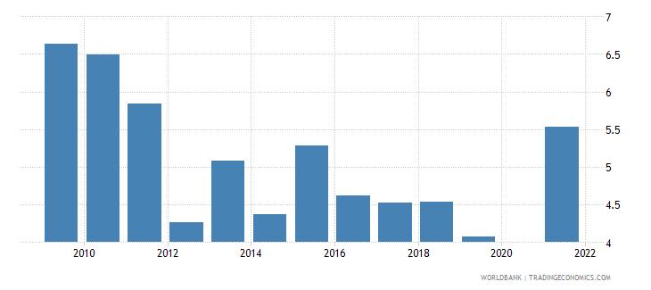 maldives ict goods imports percent total goods imports wb data