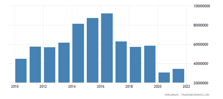 maldives ict service exports bop us dollar wb data