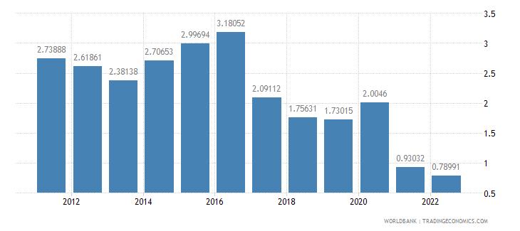 maldives ict service exports percent of service exports bop wb data