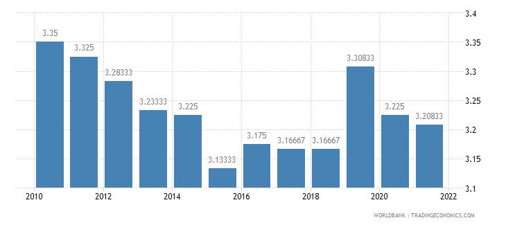 maldives ida resource allocation index 1 low to 6 high wb data