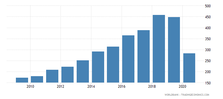 maldives import volume index 2000  100 wb data