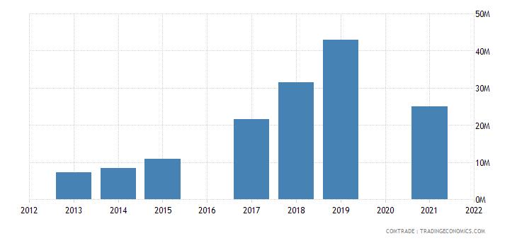 maldives imports aluminum