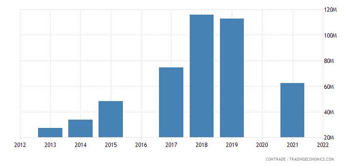 maldives imports articles iron steel