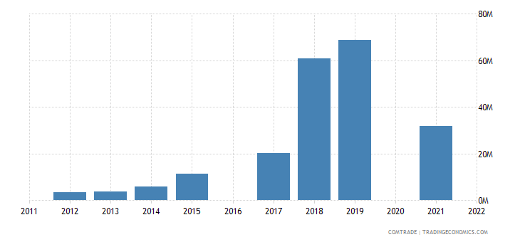 maldives imports china articles iron steel