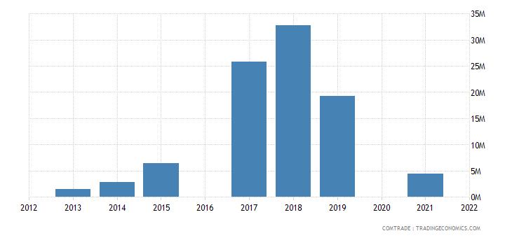 maldives imports china iron steel