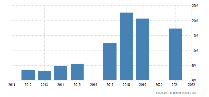 maldives imports china plastics