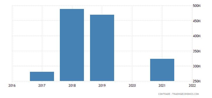 maldives imports china