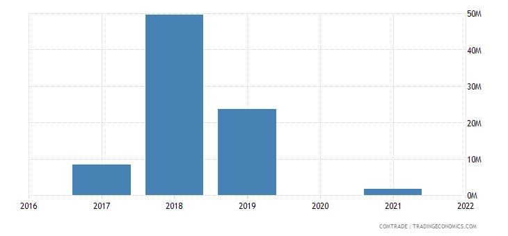 maldives imports ireland