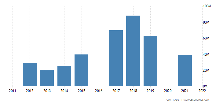 maldives imports iron steel