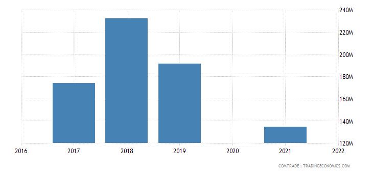 maldives imports malaysia