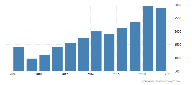maldives imports merchandise customs current us$ millions seas adj  wb data