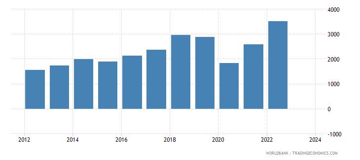 maldives imports merchandise customs current us$ millions wb data