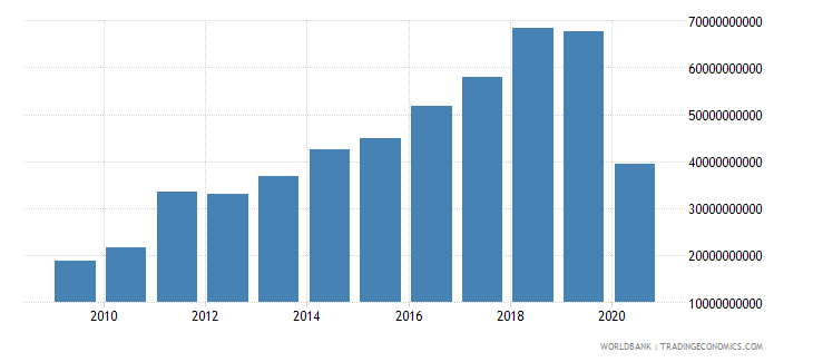 maldives imports of goods and services current lcu wb data