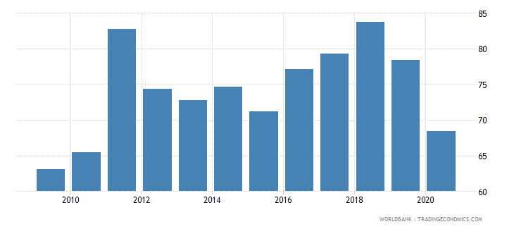 maldives imports of goods and services percent of gdp wb data