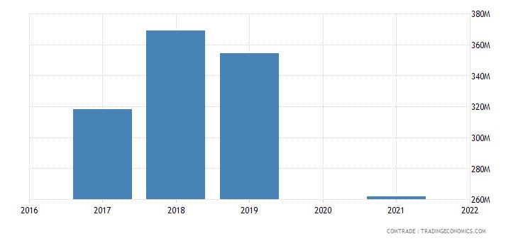 maldives imports singapore
